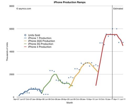 predizione vendite iPhone 5