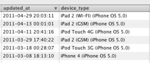 Test di iOS 5