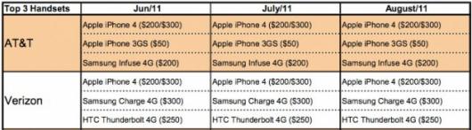 Statistiche di vendita negli USA tra giugno ed agosto 2011